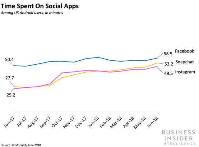 time spent on social apps