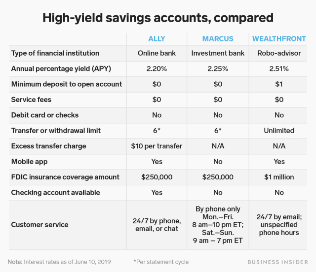 high yield savings accounts compared table