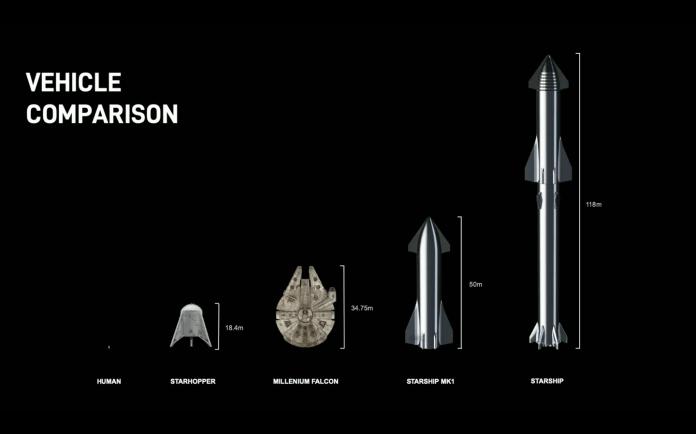 elon musk spacex starship mars rocket update presentation sci fi spaceship vehicle comparison millennium falcon illustration september 28 2019 youtube 21