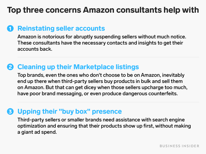 amazon consultant concerns