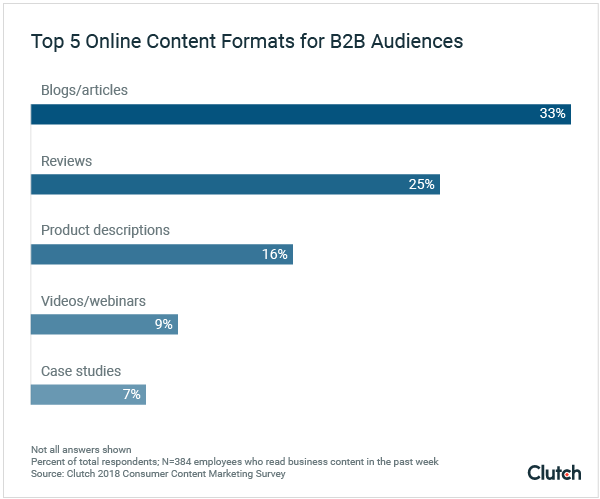 top 5 online content formats for b2b audiences