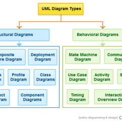 System Class Diagram Uml Automotive Electrical Wiring Types With Examples For Each Type Of Diagrams