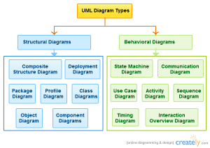 UML Diagram Types With Examples for Each Type of UML Diagrams