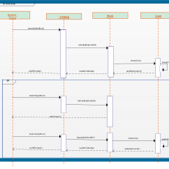 System Sequence Diagram For Online Shopping Vw Golf Mk3 Vr6 Wiring Templates To Instantly View Object