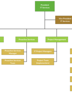 also company organizational structure template rh zulabedavasilah