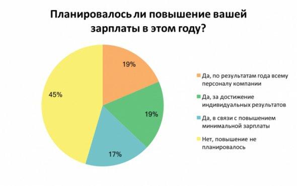 19% опитаних кажуть, що зарплату підняли ключовим фахівцям