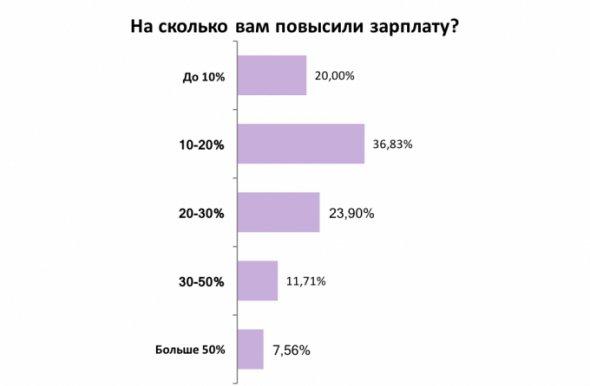 Найпопулярніша надбавка до зарплати - 10-20%
