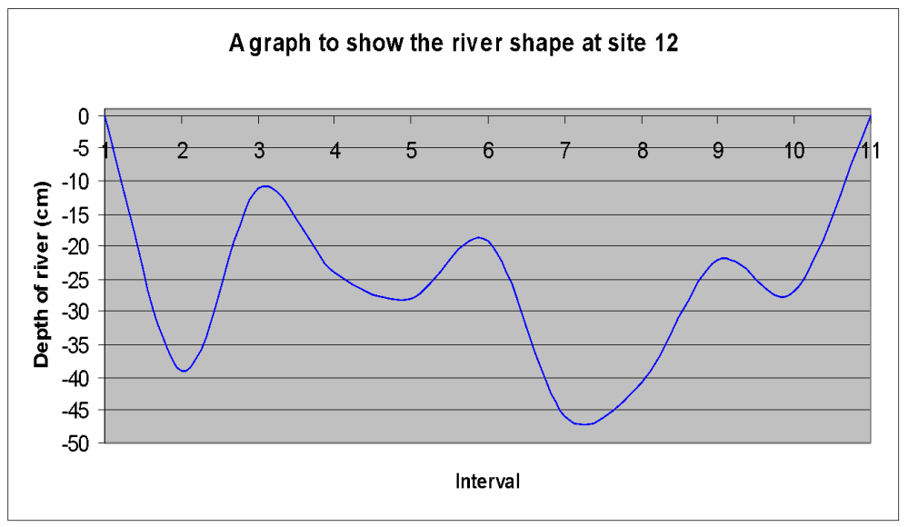 medium resolution of in the twelve graphs above i have shown a cross section of each of the 12 sites down stream according to the bradshaw model the depth and width should