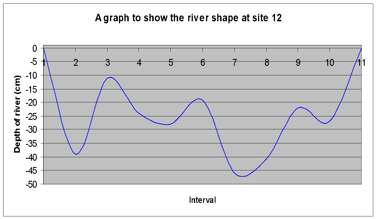 hight resolution of in the twelve graphs above i have shown a cross section of each of the 12 sites down stream according to the bradshaw model the depth and width should