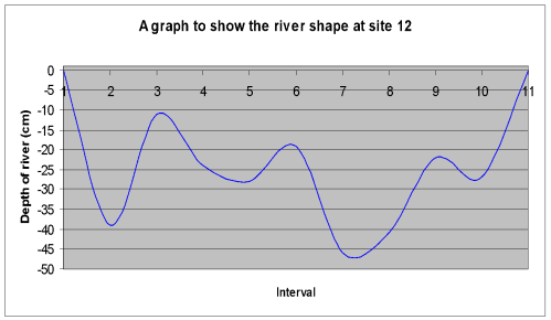 small resolution of in the twelve graphs above i have shown a cross section of each of the 12 sites down stream according to the bradshaw model the depth and width should
