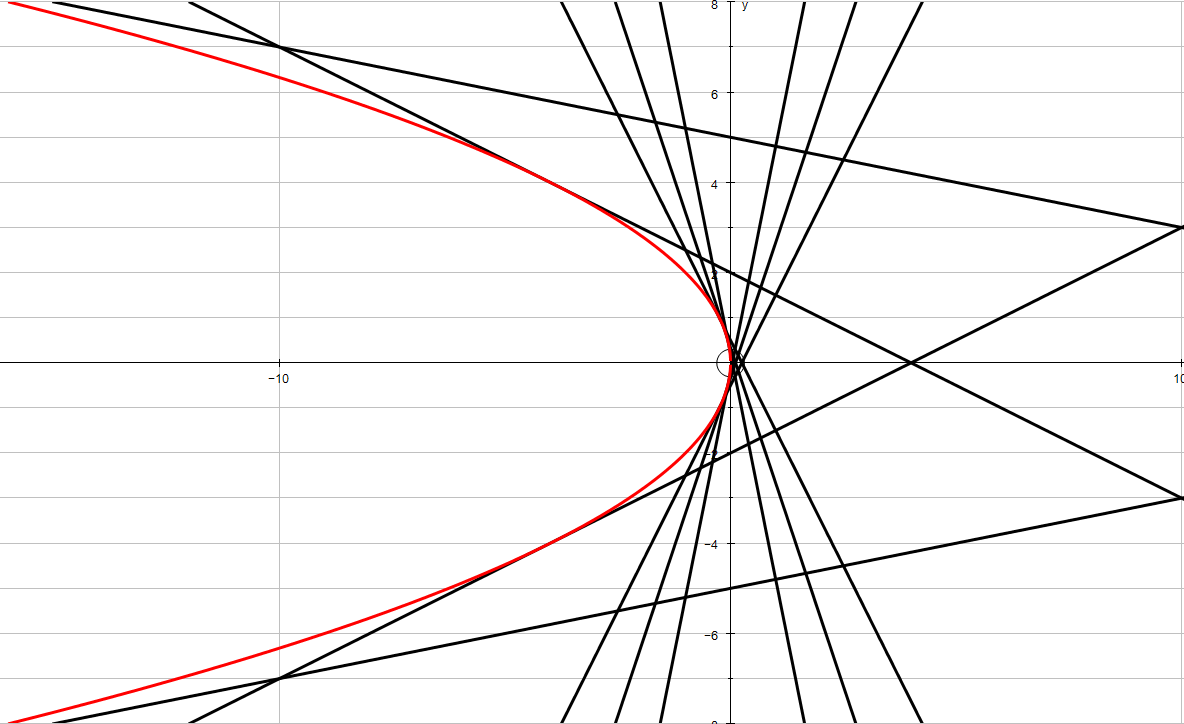Math IA patterns within systems of linear equations