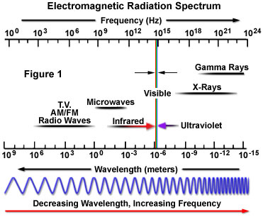 Electromagnetic radiation spectrum also the nature of rh olympus lifescience