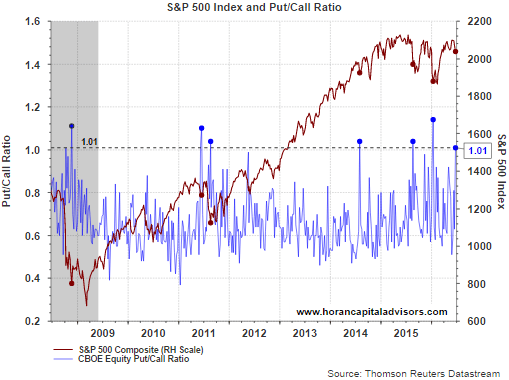 BREXIT Inspired Equity Pullback: The World Is Not Coming To An End - SPDR S&P 500 Trust ETF (NYSEARCA:SPY) | Seeking Alpha