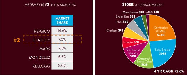 Mondelez Vs Hershey Which One Tastes Better  The Hershey Company NYSEHSY  Seeking Alpha