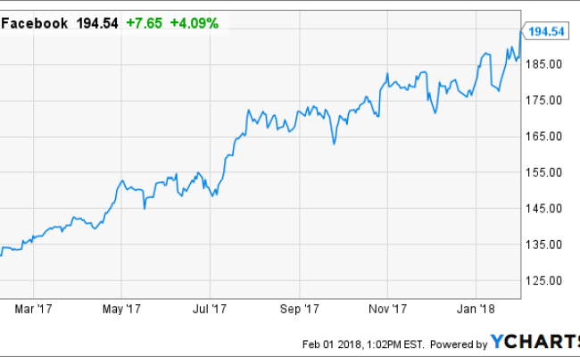 Facebook Remains A Must Own Growth Stock Facebook Inc