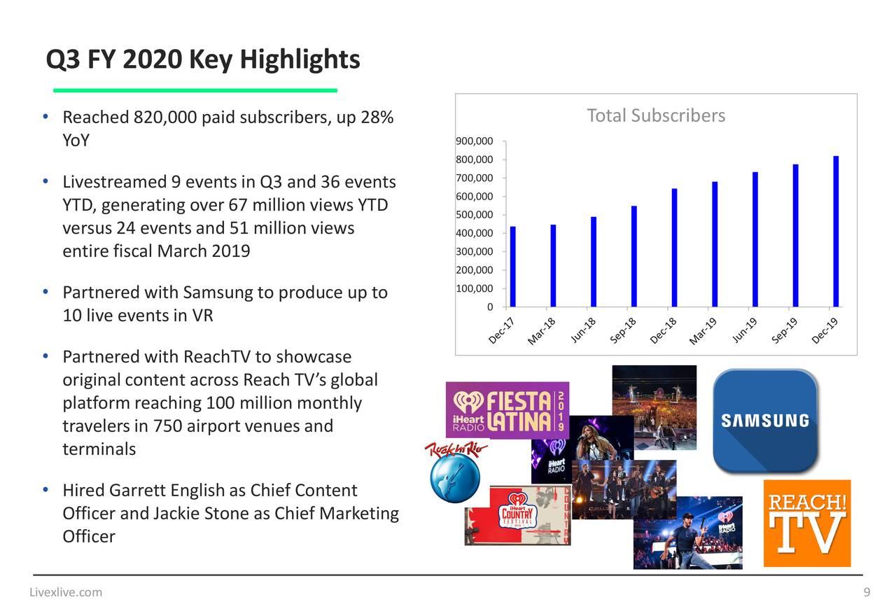 LiveXLive Media. Inc. 2020 Q3 - Results - Earnings Call Presentation (NASDAQ:LIVX) | Seeking Alpha