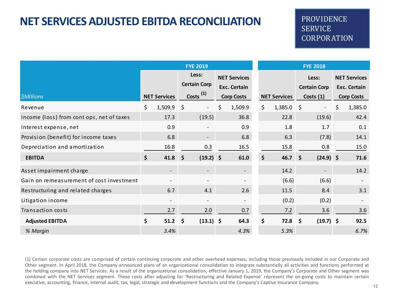 The Providence Service Corporation 2019 Q4 - Results ...