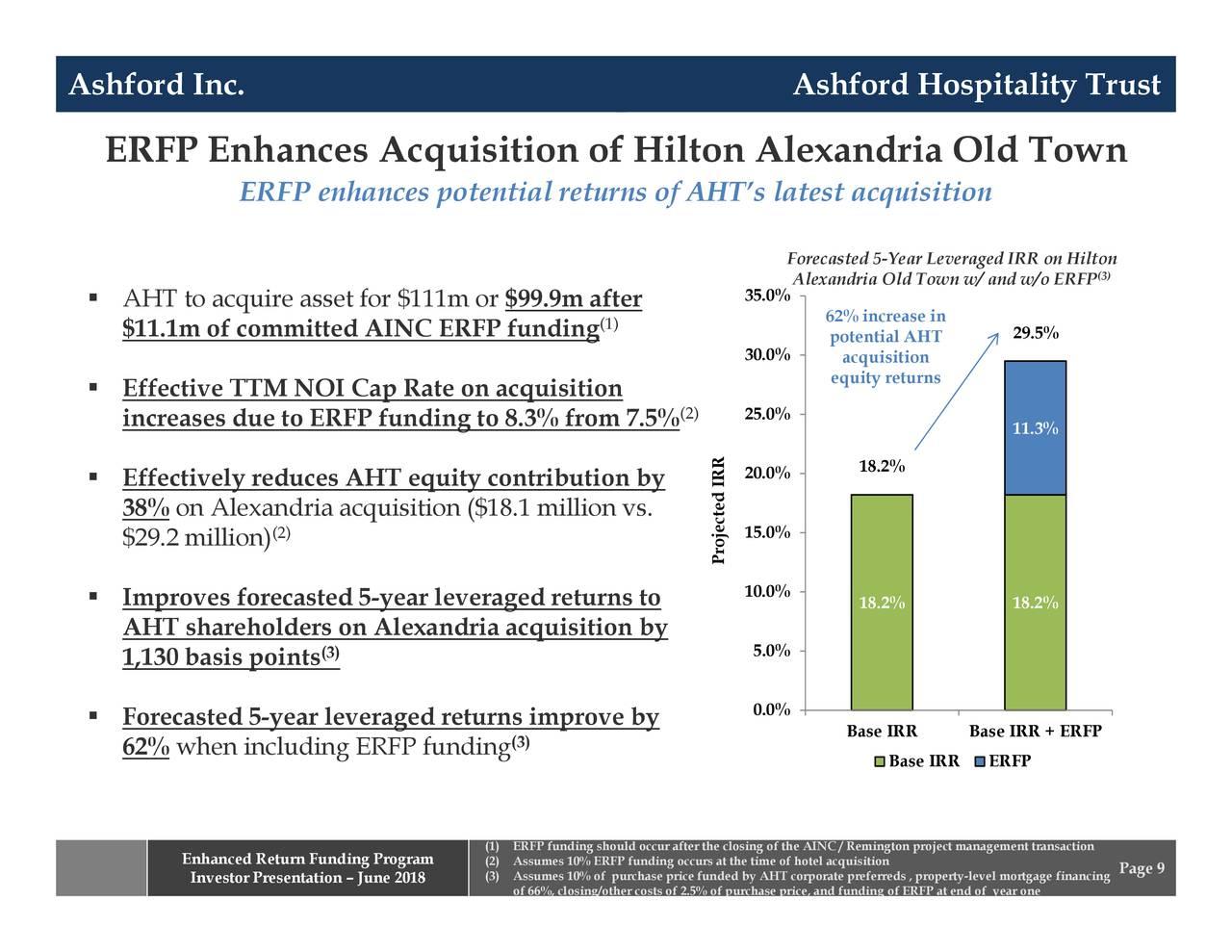 Ashford Hospitality Trust Inc Pref Perú 2021 – etf