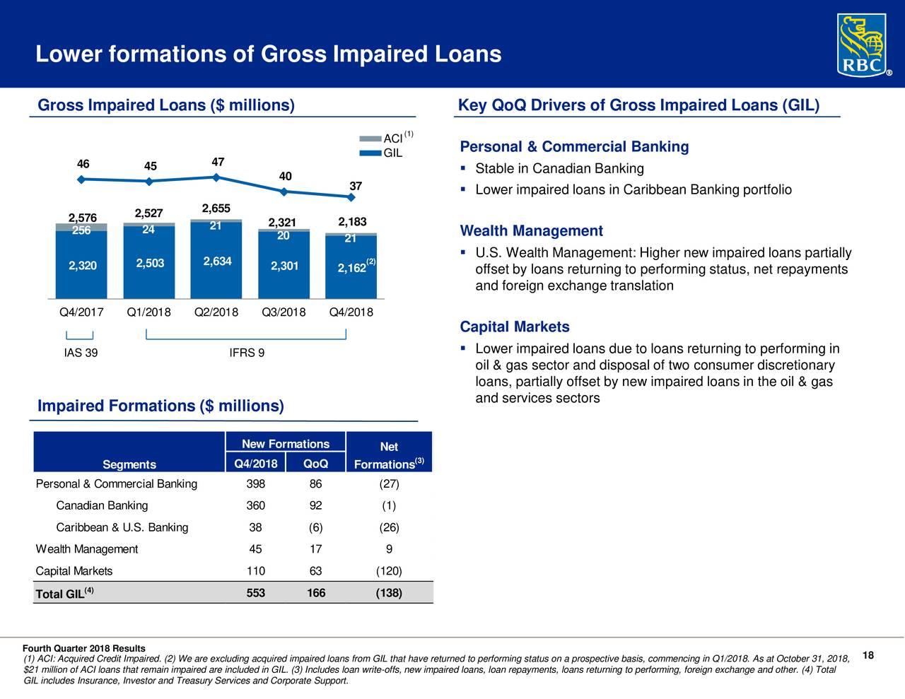 Royal Bank Canada Personal Banking