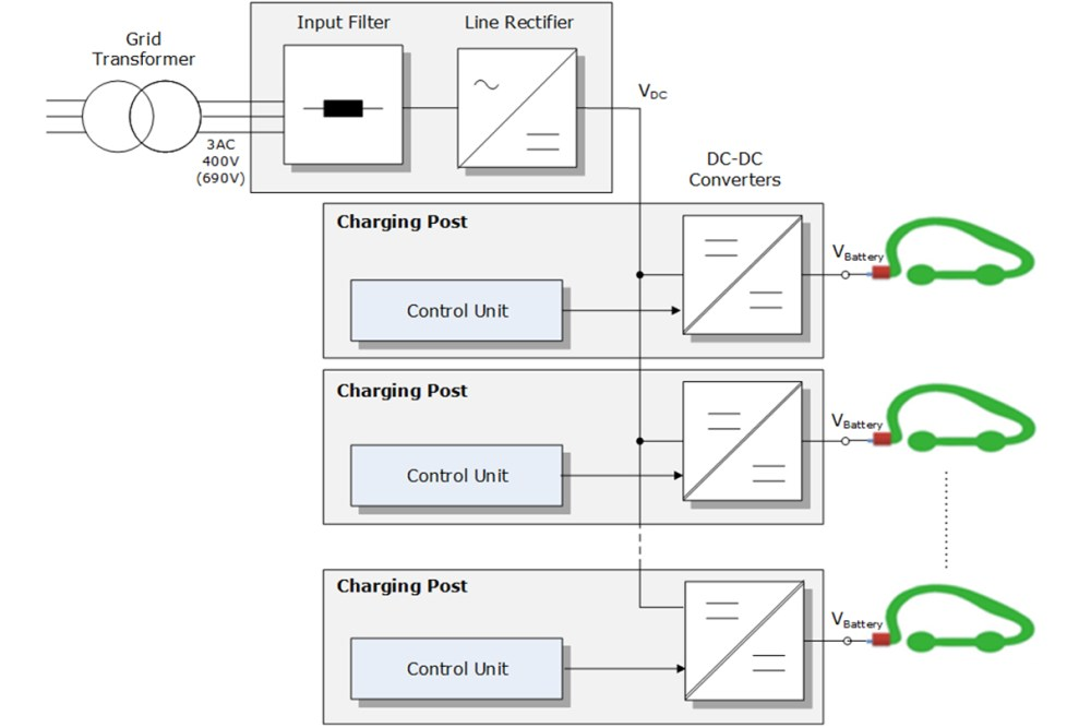medium resolution of 2 basic circuit diagram of a charging station with several dc fast charging points