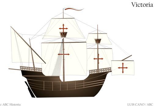 Gráfico de el barco Victoria, con el que se realizó la gesta de Elcano