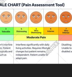 faces pain rating scale comparative pain scale chart pain assessment tool  [ 1500 x 700 Pixel ]