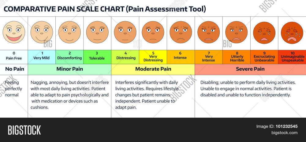 medium resolution of faces pain rating scale comparative pain scale chart pain assessment tool