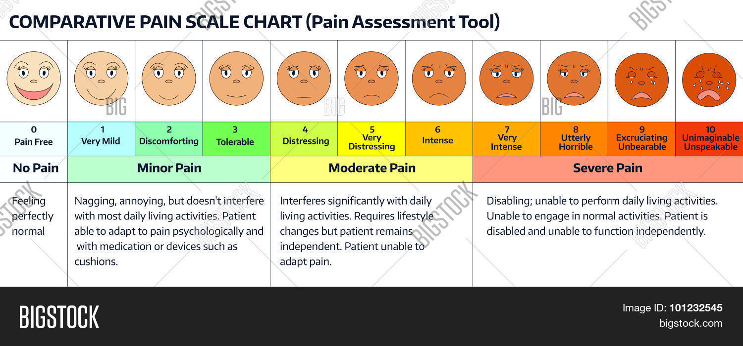 hight resolution of faces pain rating scale comparative pain scale chart pain assessment tool