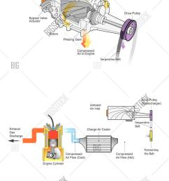 supercharger is an air compressor supplied to an internal combusion engine illustration  [ 905 x 1620 Pixel ]