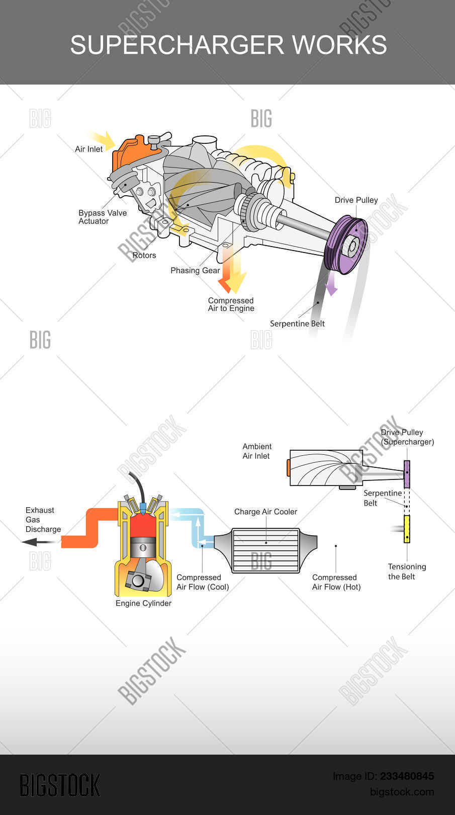 hight resolution of supercharger is an air compressor supplied to an internal combusion engine illustration