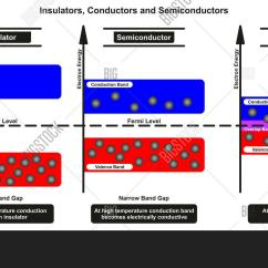 Energy Band Diagram Of Insulator Feynman Techniques In Condensed Matter Physics Insulators Conductors Image And Photo Free Trial Bigstock