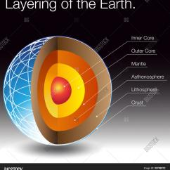 Layers Of The Sun Diagram Glock Schematic Image Earth Vector And Photo Free Trial Bigstock