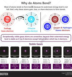 why do atoms bond infographic diagram showing example of sodium and chlorine ions forming ionic bond [ 1500 x 1515 Pixel ]