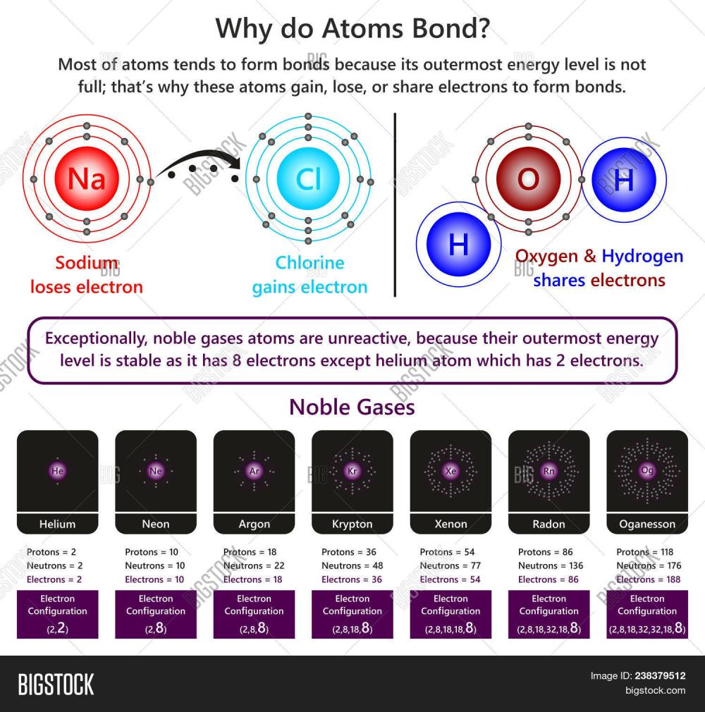 medium resolution of why do atoms bond infographic diagram showing example of sodium and chlorine ions forming ionic bond
