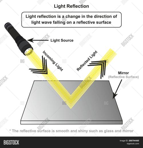 small resolution of light reflection infographic diagram with example of light source where incoming rays reflected on a smooth