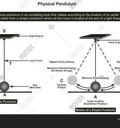 physical pendulum infographic diagram showing its parts and motion including rigid support thread bob point of [ 1500 x 1118 Pixel ]