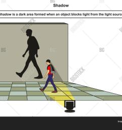 shadow infographic diagram with example of boy blocking light from the light source and shadow forms [ 1500 x 1163 Pixel ]