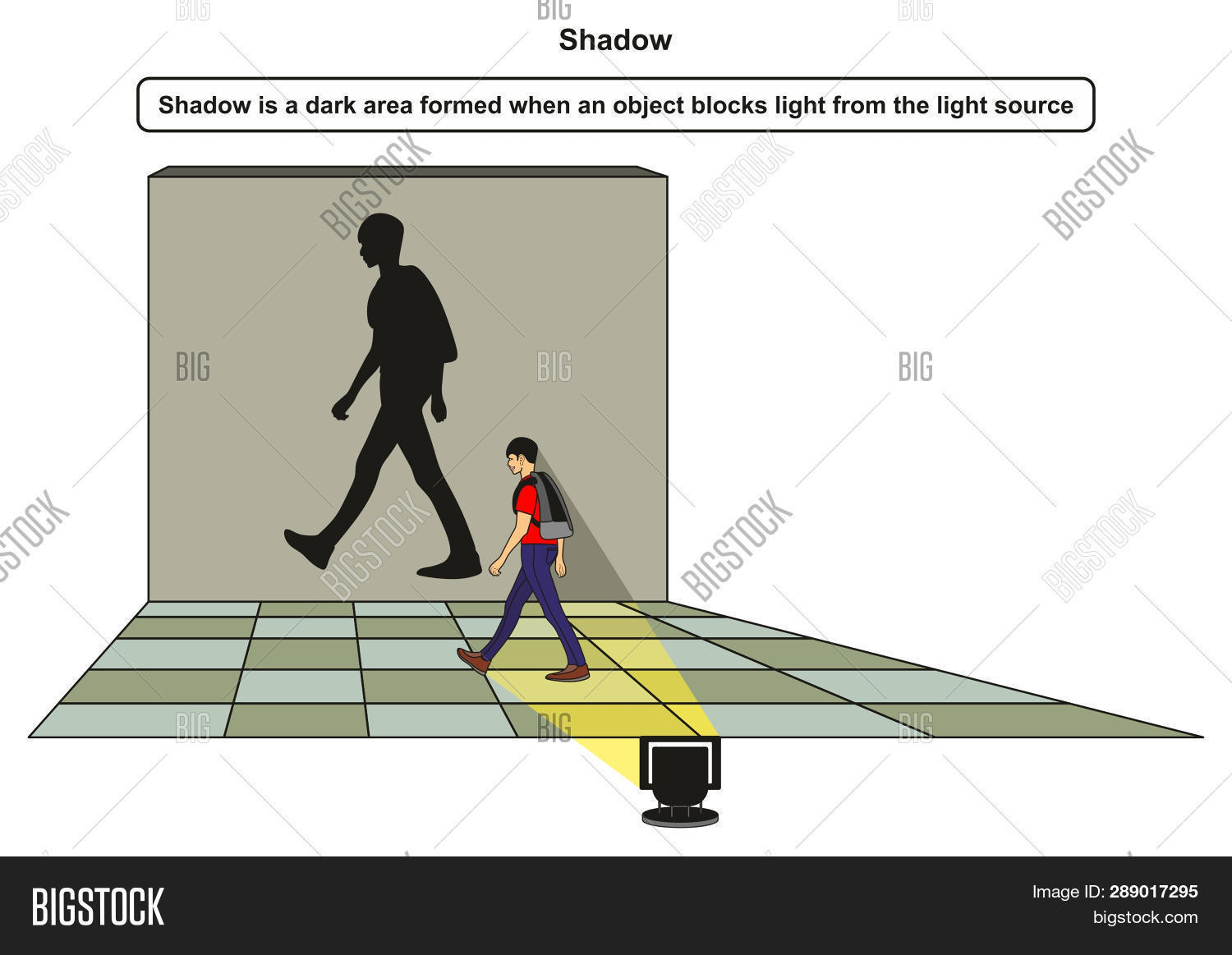 hight resolution of shadow infographic diagram with example of boy blocking light from the light source and shadow forms