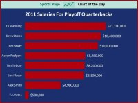 SPORTS CHART OF THE DAY: The Salaries For The Quarterbacks ...