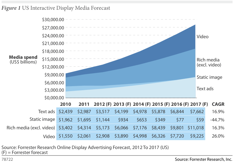 Looking ahead: Forrester recently estimated that video advertising spend will triple to more than $9 billion by 2017.