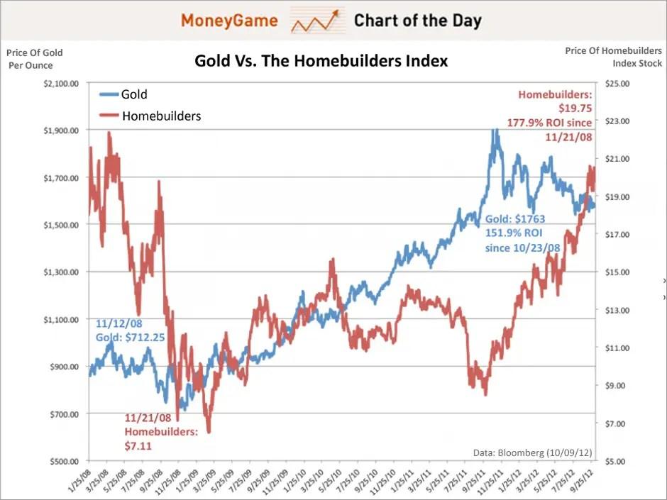 gráfico de la jornada, el oro vs el índice de constructoras de vivienda, octubre 2012