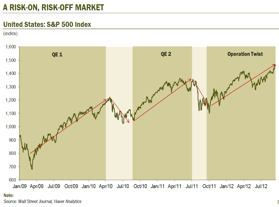 When the Fed does QE, the market rallies. Period.