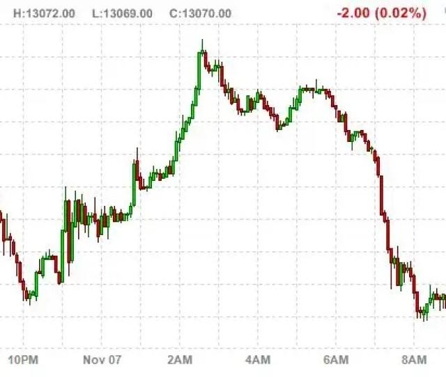 Us Stock Market Futures Business Insider