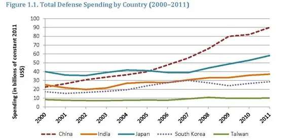 REGIONAL INSTABILITY: Defense spending in Asia is increasing.