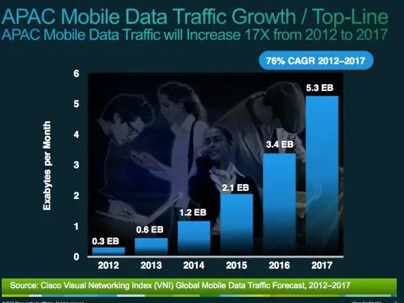 The Asia Pacific region (APAC) has big potential for growth as people get their first devices