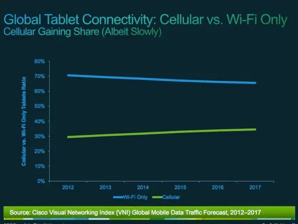 Despite how much data tablets use, more users will slowly opt for 3G/4G tablets