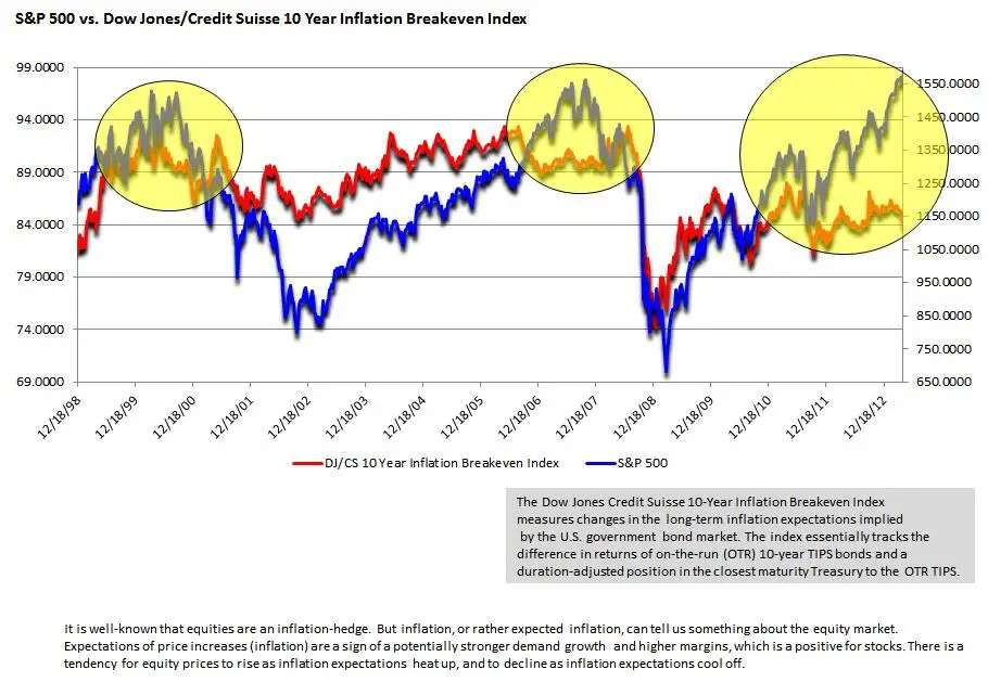 Stocks are now  outpacing inflation expectations at a rate that preceded that last two crashes.