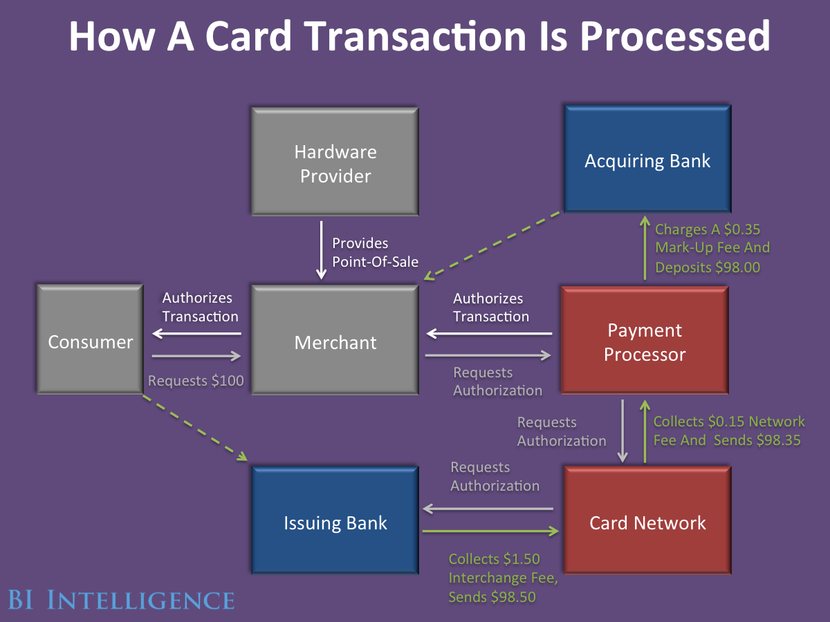 for credit card transaction process flow diagram single phase electric motor wiring bloated complex ecosystem startups struggle