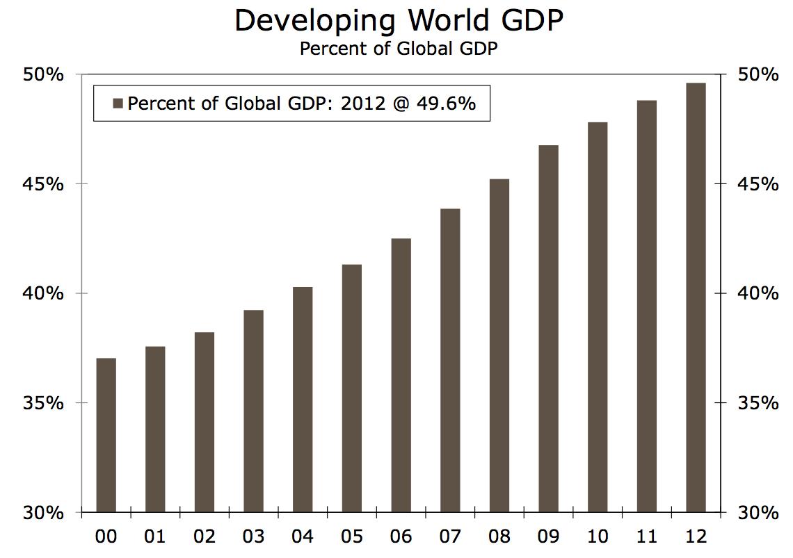EM share of GDP
