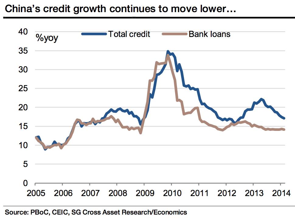 china credit growth